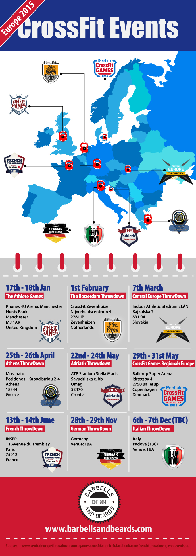 Crossfit Competitions Europe 2015 Infographic