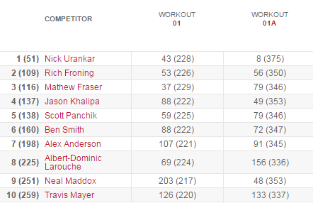 Open Workout 15.1 results leaderboard
