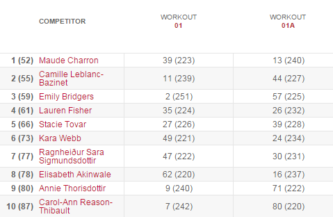 15.1 results womens leaderboard