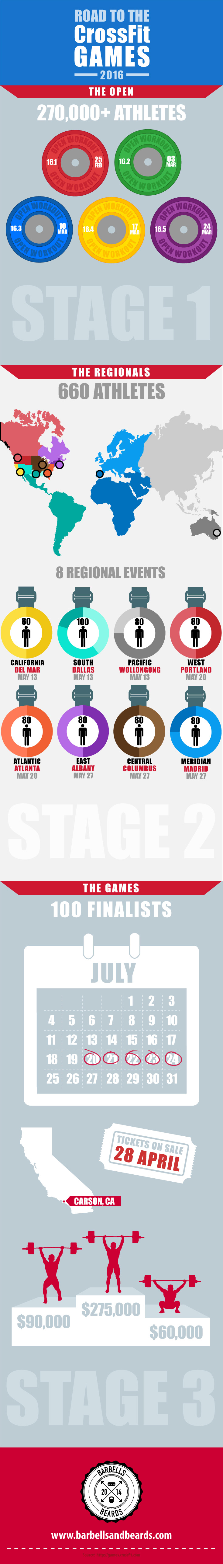 Road to the CrossFit Games 2016 Infographic